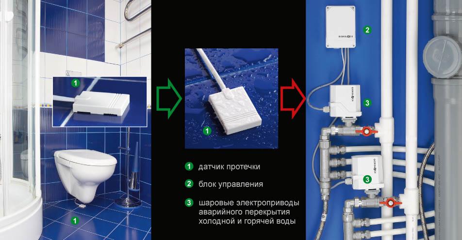 Система контроля протечки воды
