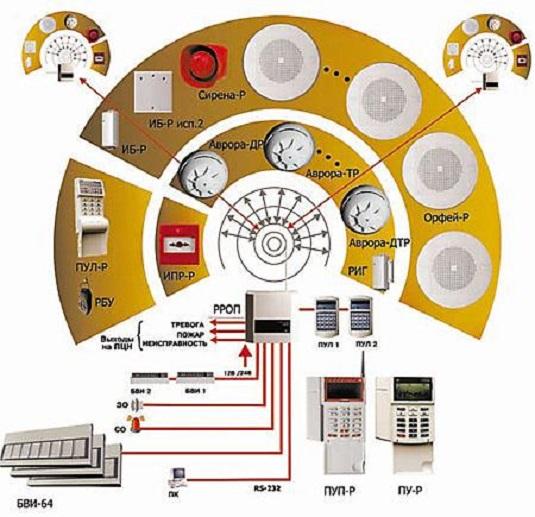 Адресно-аналоговая пожарная сигнализация