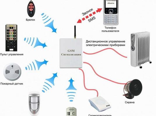 Беспроводная GSM-сигнализация