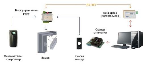 Биометрическая система управления доступом