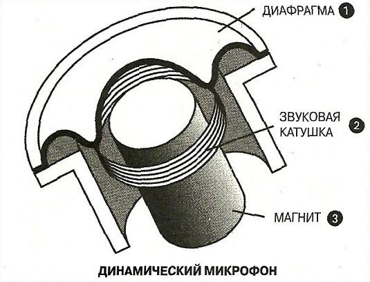 Динамический микрофон схема