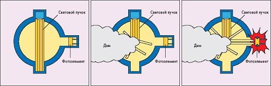 Дымовой модуль датчика