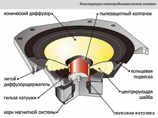 Электродинамический громкоговоритель