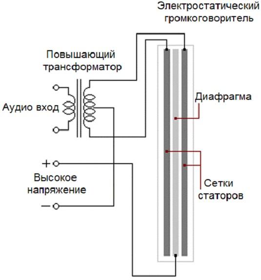 Электростатический громкоговоритель