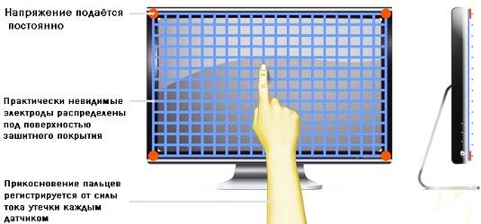 Емкостный сенсорный экран