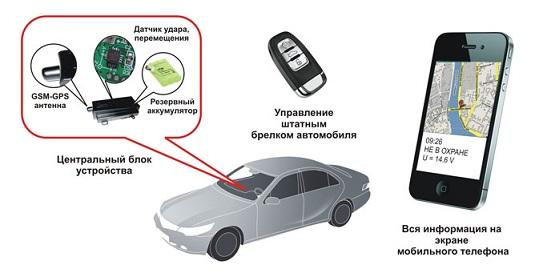 GSM-автосигнализация