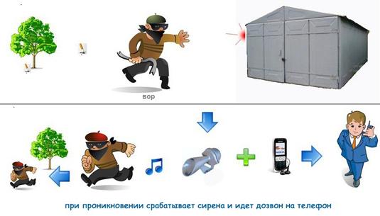 GSM-сигнализация принцип работы