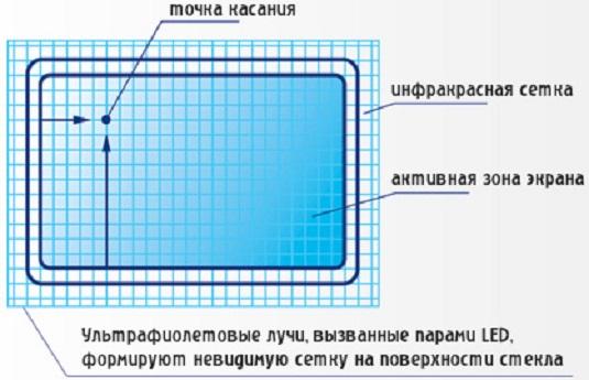 Инфракрасная сенсорная панель