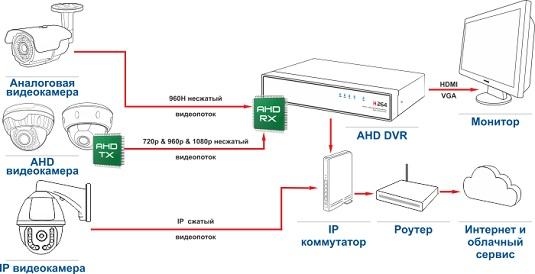 Схема AHD