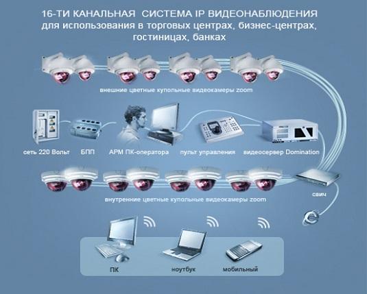 Система IP-видеонаблюдения для бизнес-центров