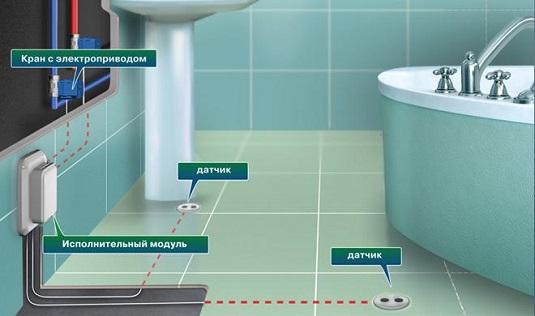 Система протечки воды Нептун