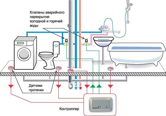Система управления водоснабжением