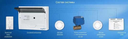 Состав системы контроля протечки воды