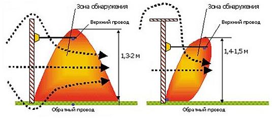 Радиоволновая охрана периметра