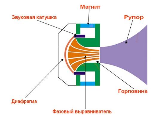 Строение рупорного громкоговорителя
