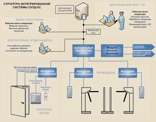 Структурная схема контроля и управления
