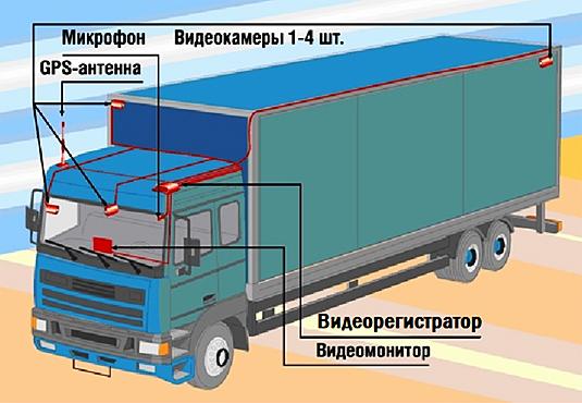 Видеорегистратор для грузовика