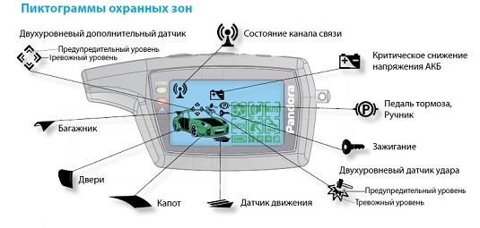 Зоны охраны в автосигнализации