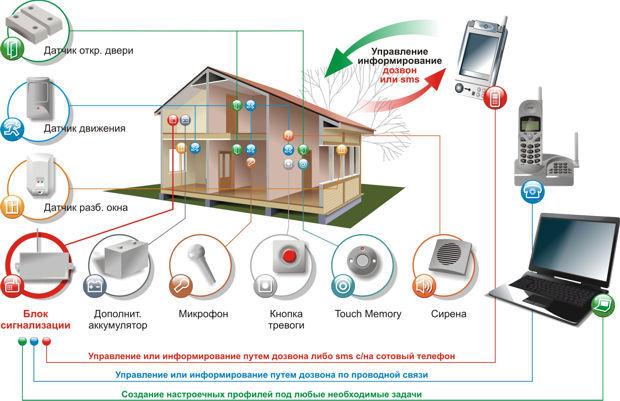 Система безопасности для дома