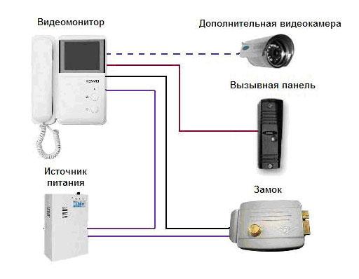 Установка видеодомофона в квартире своими руками