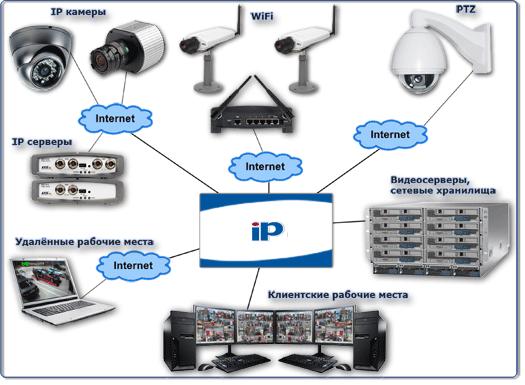 Структра IP-видеонаблюдения