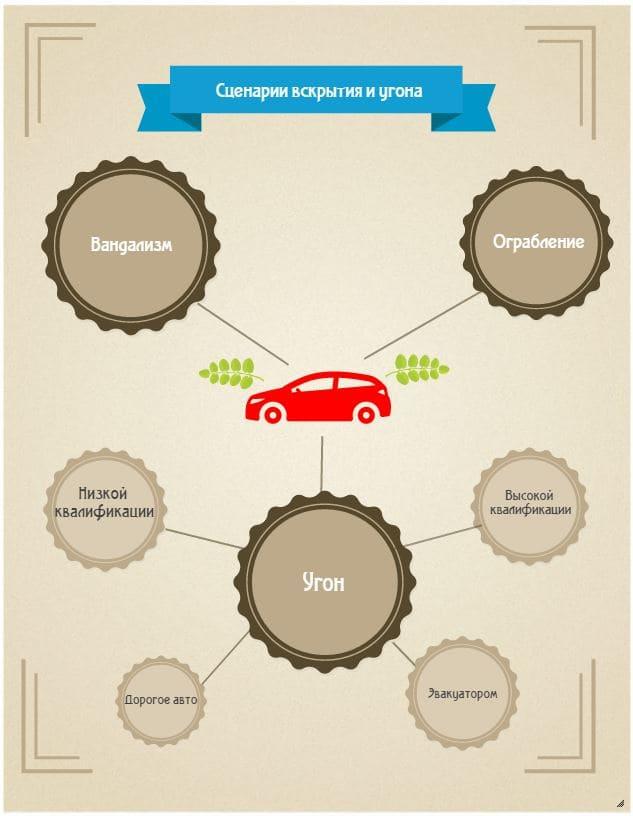 Сценарии вскрытия и угона автомобиля