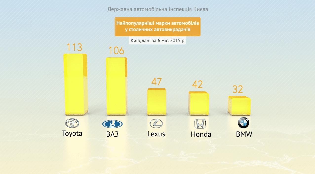 Популярные марки автомобилей у автоугонщиков