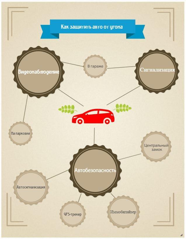 Как защитить автомобиль от угона