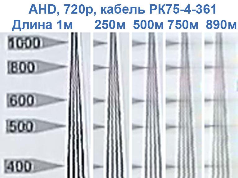 Фрагменты клина при разной длине кабеля систем CVI AHD