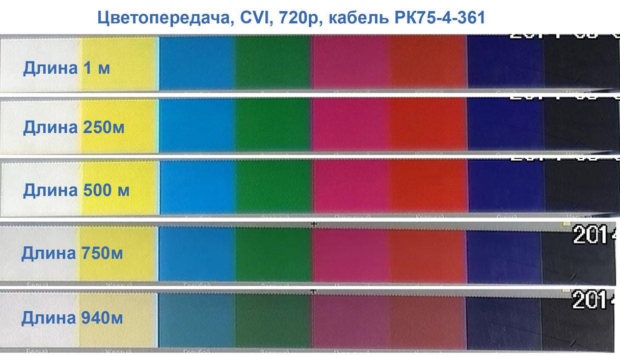 Цветовые шкалы таблицы